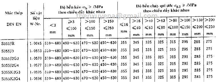 http://thepxuyena.com.vn/San-pham/THEP-ONG-DUC-S355-S355JR-S355J2G3-S355J2G4-S355J2H-ad830.html
